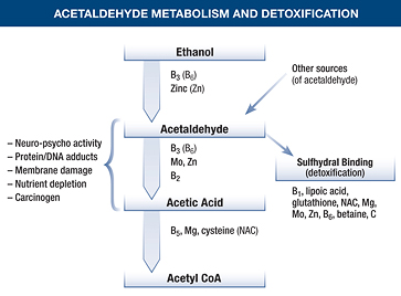 Alcohol and acetaldehyde